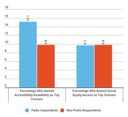 Accessibility & Social Equity Among Parks Respondents