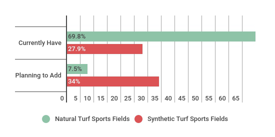 Sports Fields for Schools & School Districts