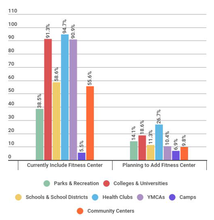 Fitness Centers Dominate Health Clubs, Colleges & Ys