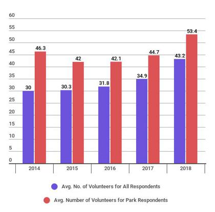 Average Number of Volunteers, 2014 to 2018