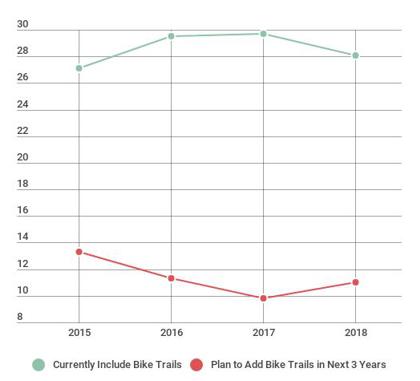 Bike Trails, 2015 to 2018