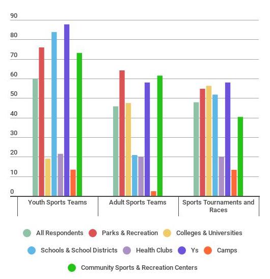 Sports Programming in 2018