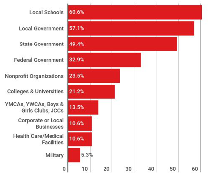 Most Common Partnerships for Schools & School Districts