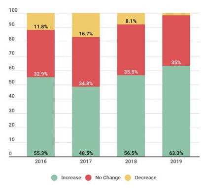 Health Club Usage, 2016-2019