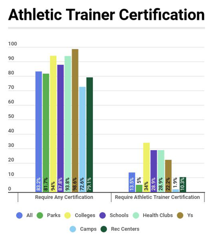 Athletic Trainer Certification