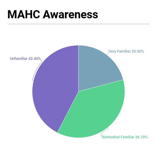 MAHC Awareness