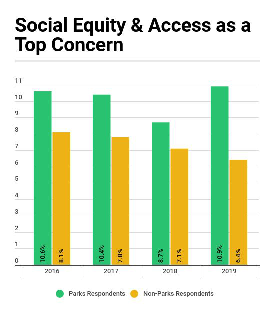 Social Equity & Access in Parks vs. Non-Parks