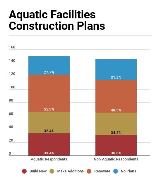 Construction Planned for Aquatic Facilities