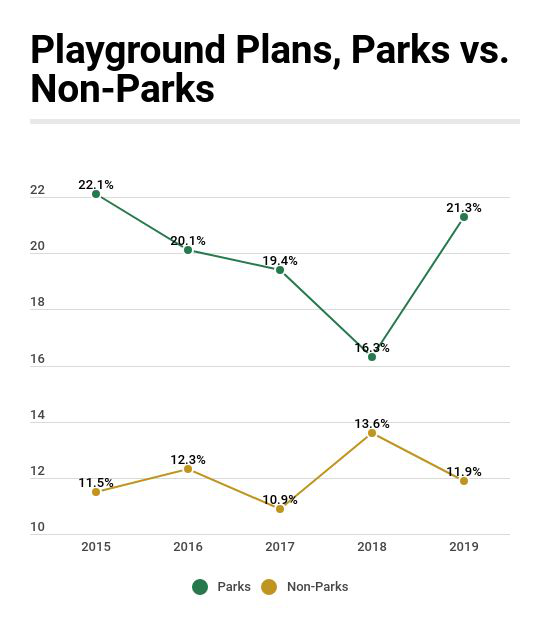 Playground Plans, 2015 to 2019