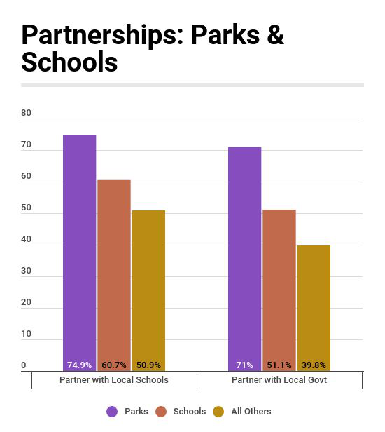 Partnerships Among Schools & Parks