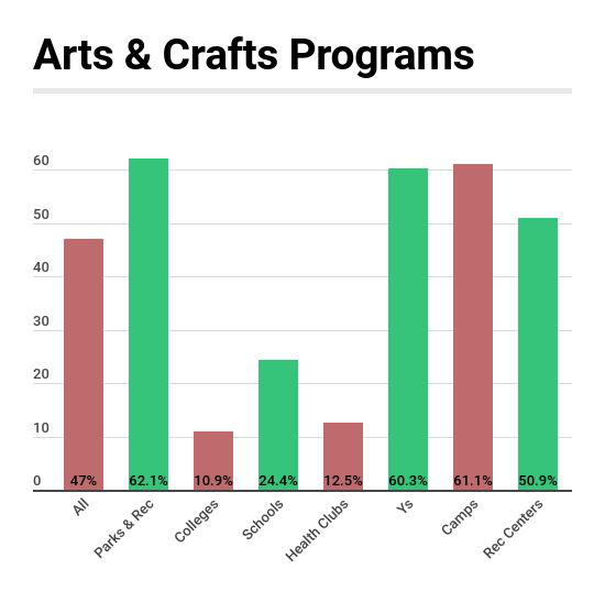 Arts & Crafts Programs