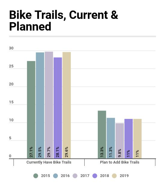 Bike Trails Holding Steady