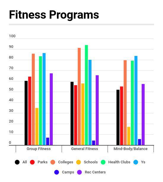 Fitness Program Prevalence