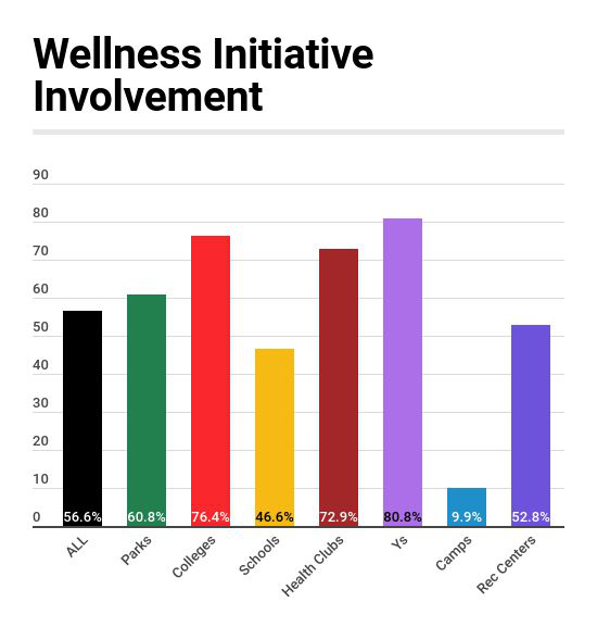 Involvement in Wellness Initiatives