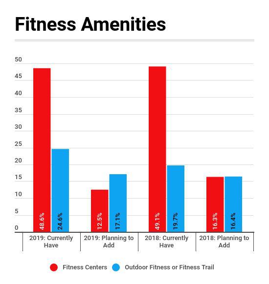 Fitness Amenities