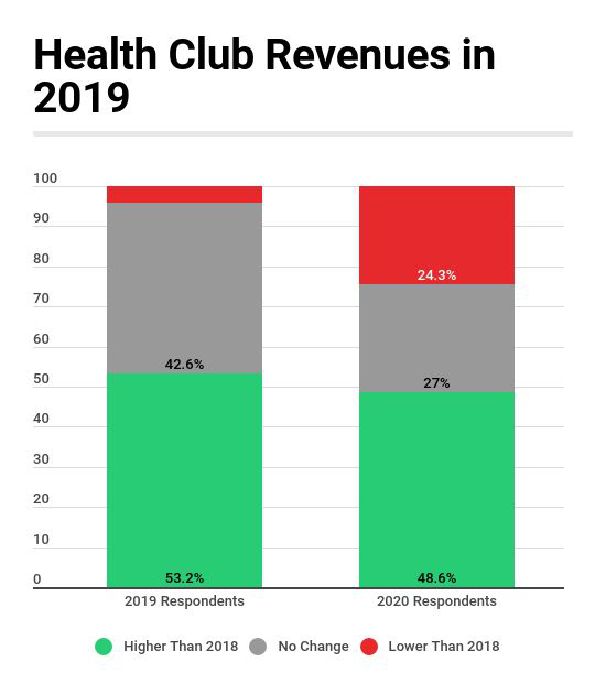 Nearly Half of Health Clubs Report Higher Revenues in 2019