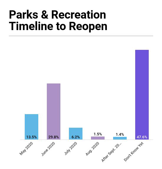 Industry Report: More Than 4 in 10 Park Organizations Reopening in May or June