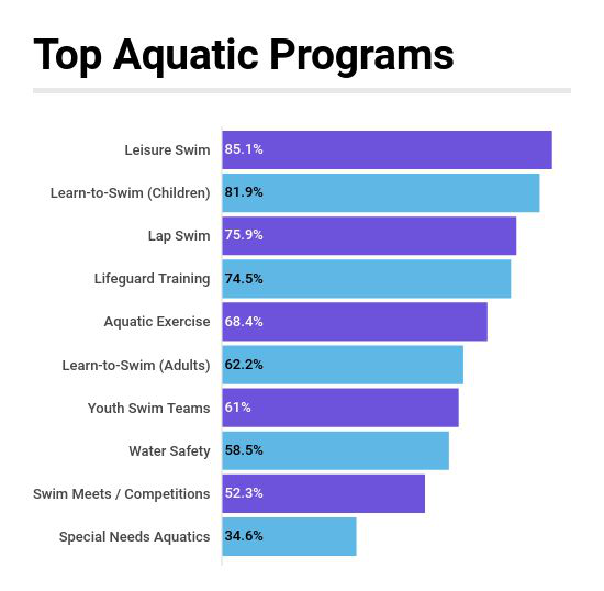 Industry Report: More Respondents Providing Swim Lessons to Children