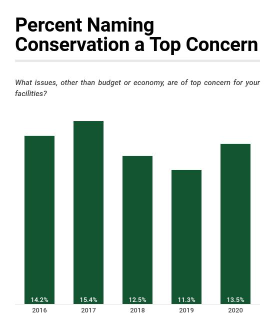 Industry Report: Number Who Feel Conservation a Top Challenge Holds Steady