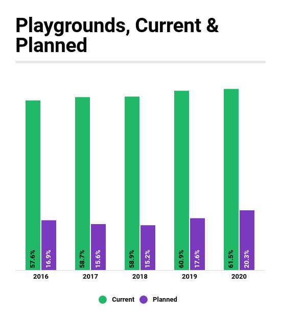 Industry Report: Plans for Playgrounds on the Rise