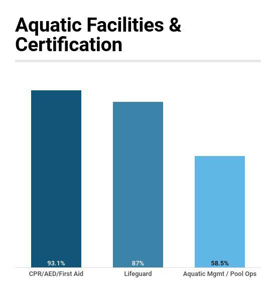 Majority of Aquatic Facilities Require Certifications