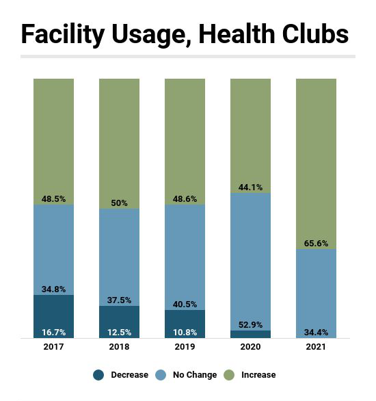 Pre-Pandemic, Fitness Facility Memberships Held Steady