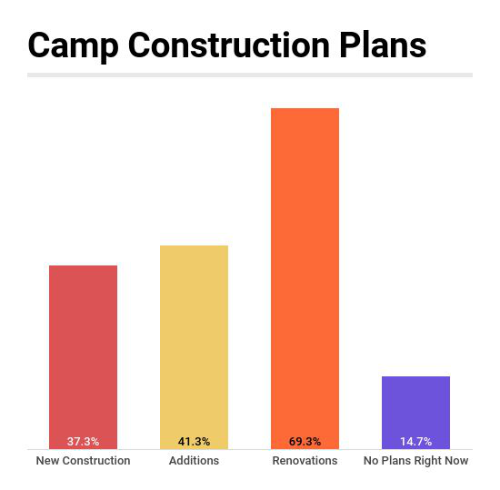 Industry Report: Camps Most Likely to be Planning Construction