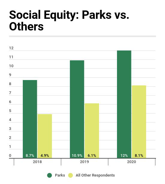 Industry Report: Parks More Likely Than Others to Name Social Equity as a Top Issue