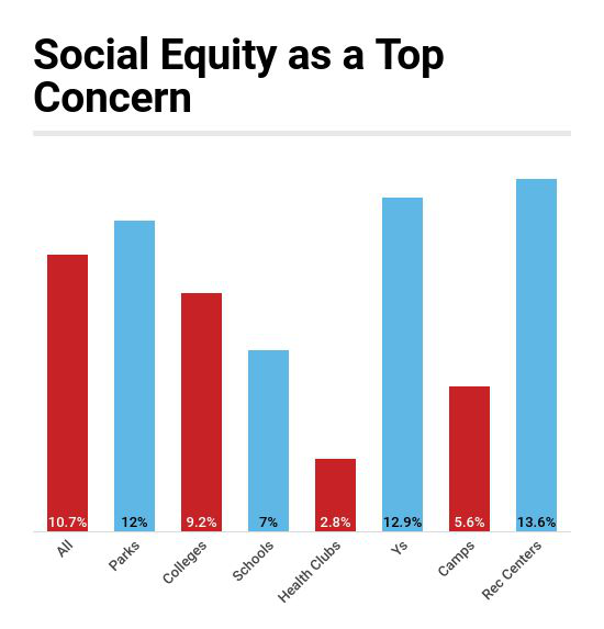 Rec Centers, Ys & Parks See Social Equity as an Industry Concern