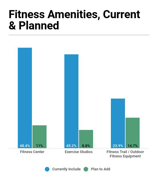 Fitness Centers Popular, Outdoor Fitness Growing, Says Industry Report
