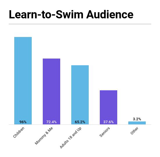Aquatic Trends Report: Nearly Two-Thirds Provide Learn-to-Swim for Adults