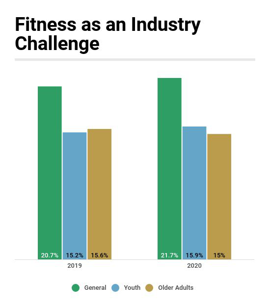 General Fitness a Top Concern for One-Fifth of Industry Report Respondents