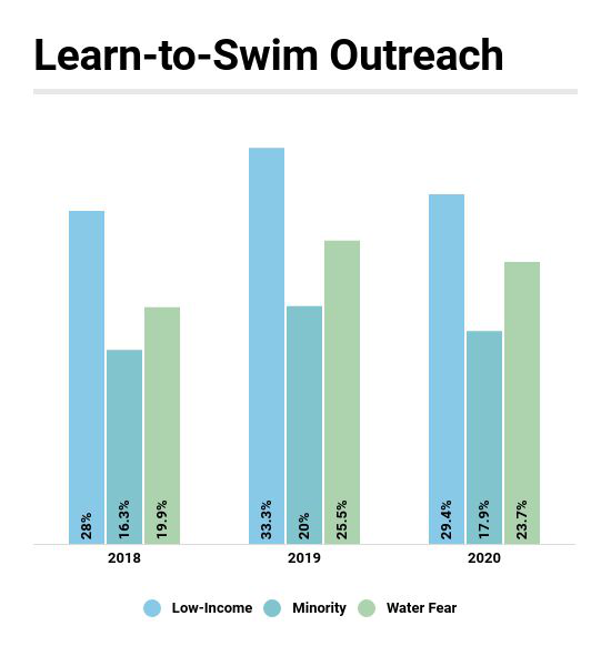 Nearly One-Third of Aquatic Facilities Engaged in Low-Income Learn-to-Swim Outreach