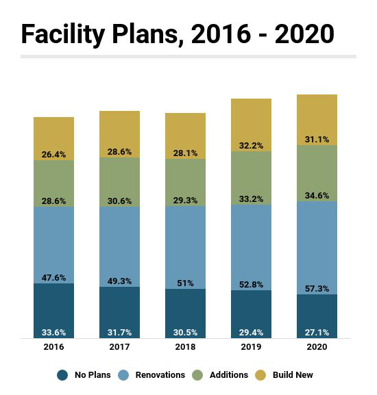 Facility Construction Plans Grew From 2013 to 2020