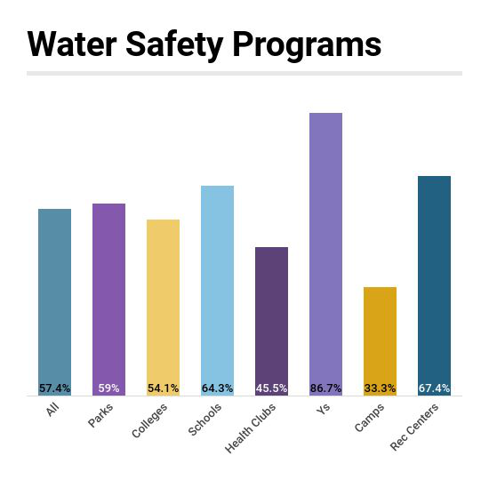 Industry Report: Water Safety Programs Among Most Common Offerings