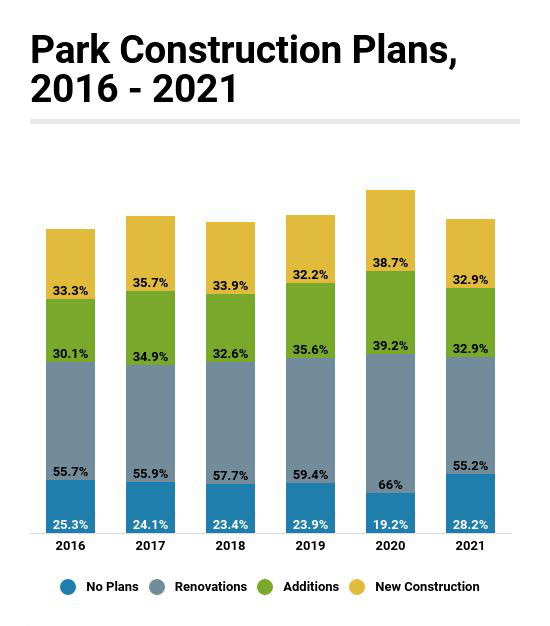 Park Respondents More Likely Than Others to Be Planning Construction