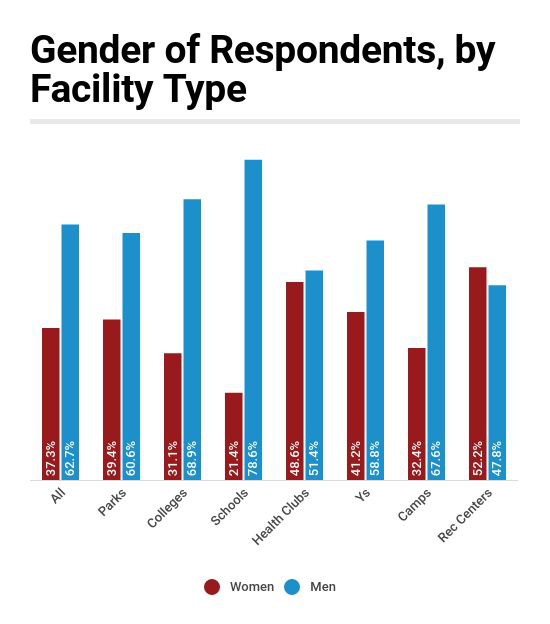 Women in the Majority at Rec Centers