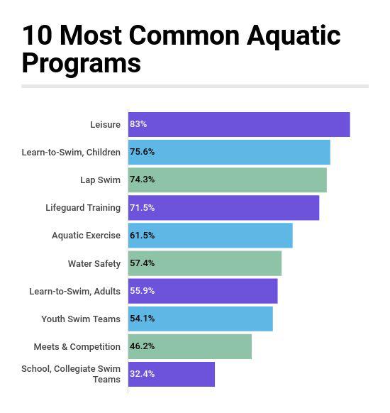 Leisure, Lessons & Laps Dominate Aquatic Programming