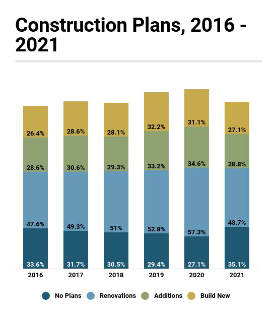 Nearly Two-Thirds of Industry Report Respondents Are Planning Construction