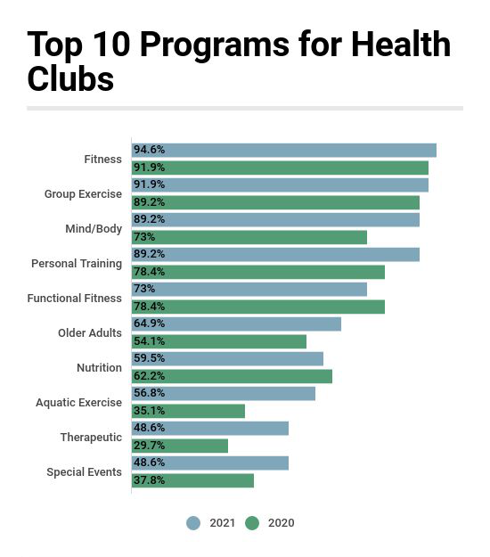 Here's the Top 10 Program Types Offered by Health Clubs