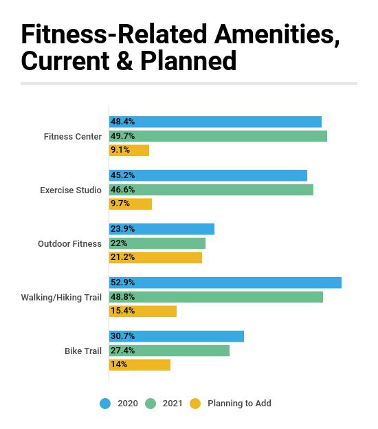 Outdoor Fitness Is Top Planned Amenity