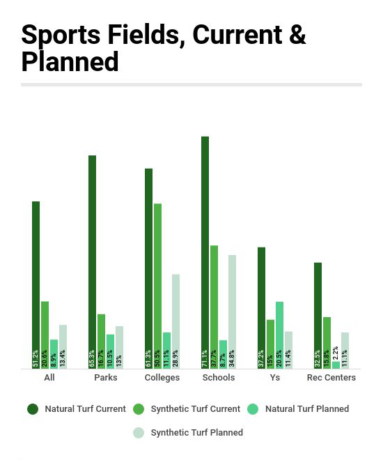 Schools & Colleges Have the Most Sports Fields, Most Likely to Be Planning for Synthetic Fields