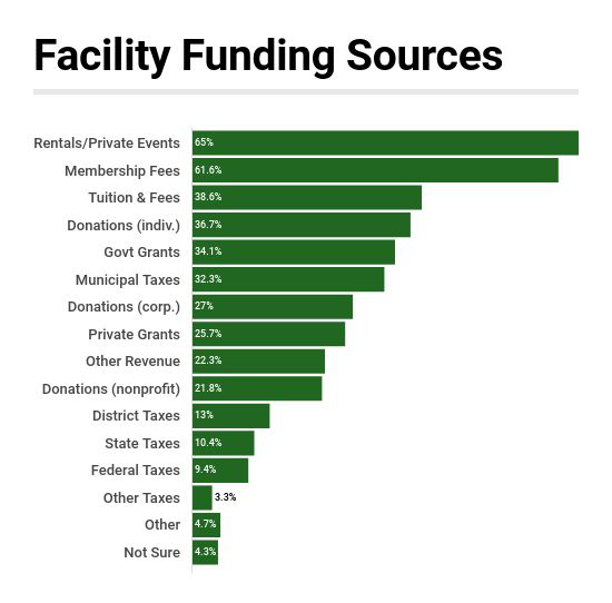 Rentals & Fees Are Dominant Funding Source for Facilities