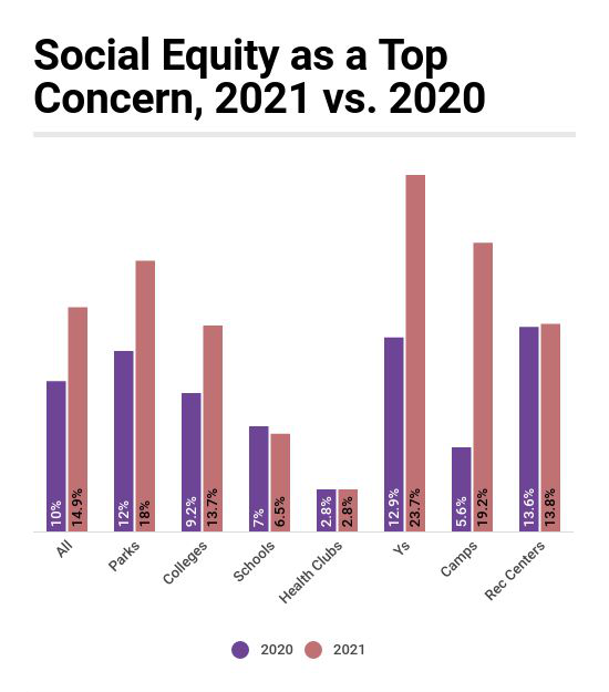 Industry Report: Social Equity as a Top Concern Grows Nearly 50% in One Year